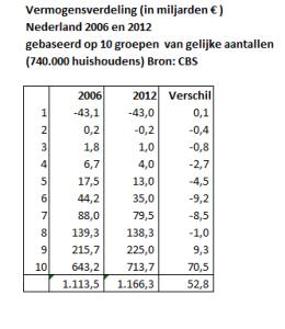 vermogensverdeling-2006-12